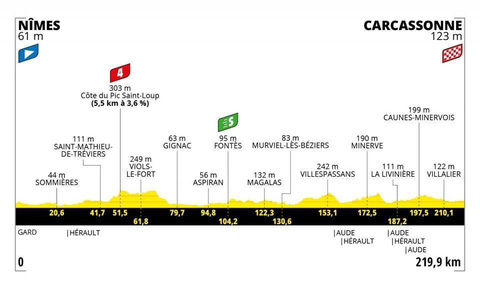 Tour de Francia 2021-etapa-13