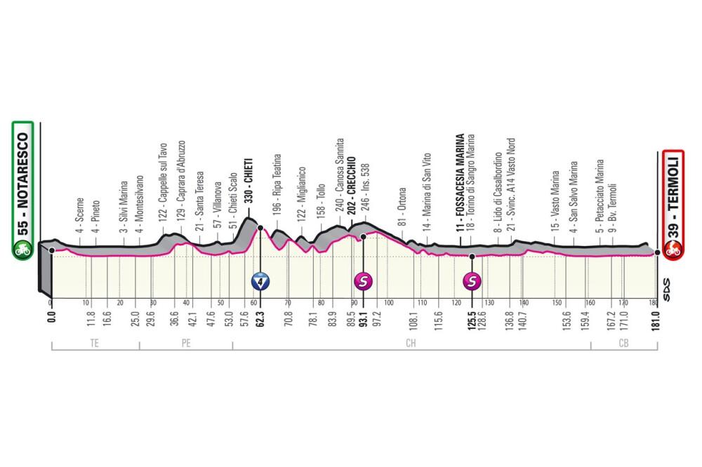 Etapa 7 Giro de Italia 2021
