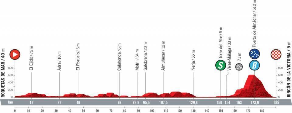 etapa-10-vuelta-a-españa-2021