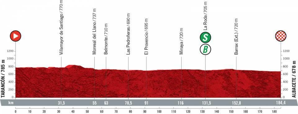etapa-5-vuelta-a-españa-2021