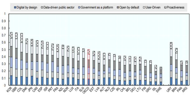 Índice de Gobierno Digital de la OCDE