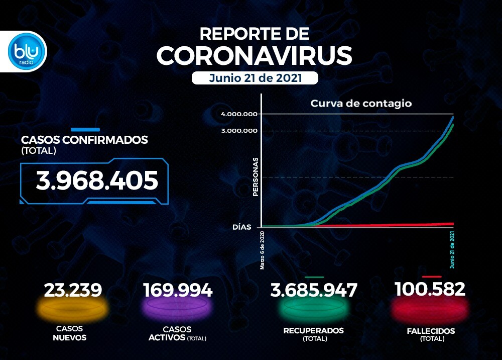 Reporte Coronavirus COVID-19 en Colombia 21 de junio