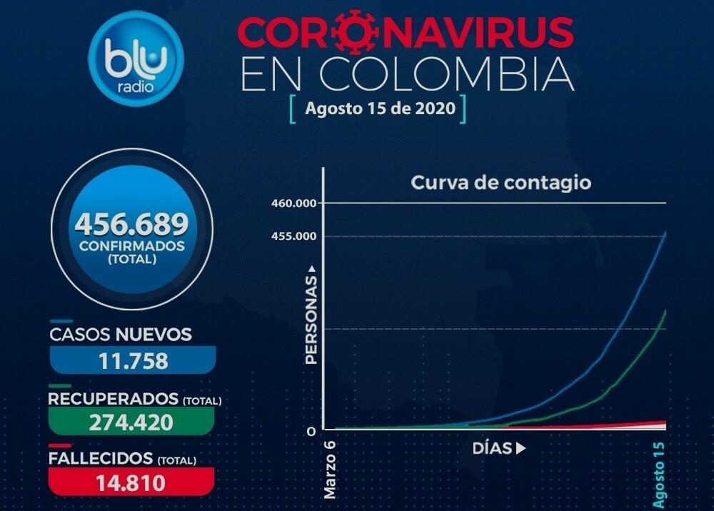 374395_Coronavirus Colombia // Foto: BLU Radio