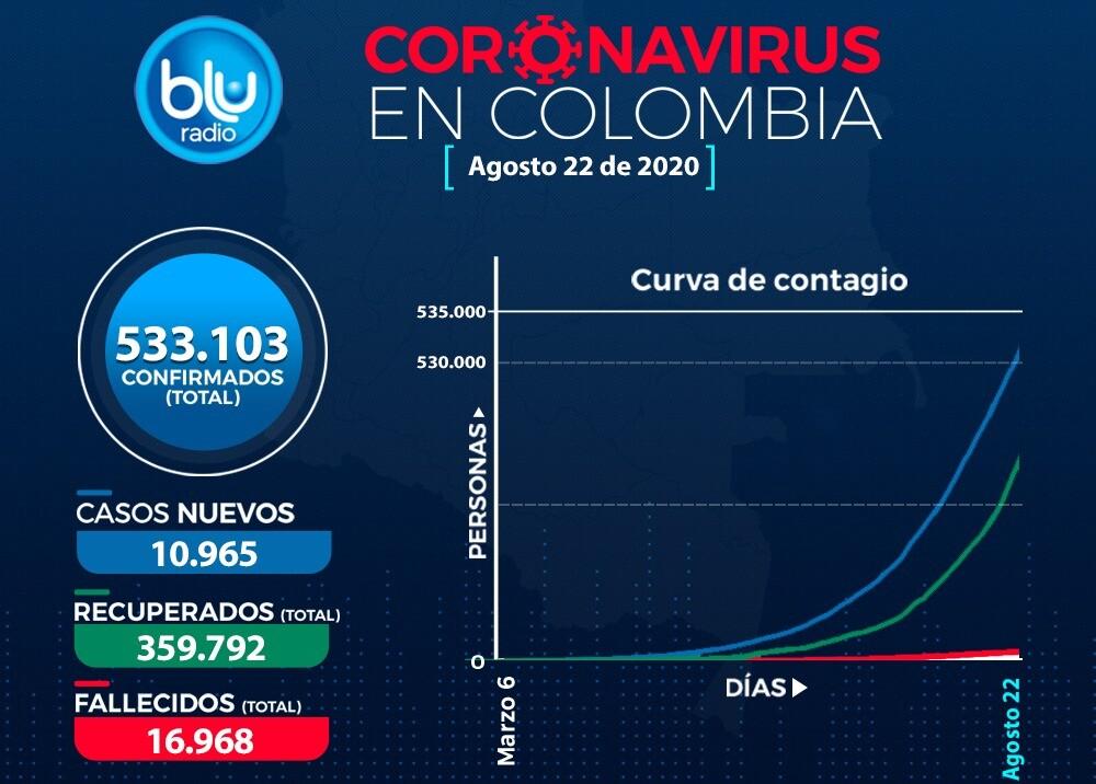 375138_Coronavirus Colombia // Foto: BLU Radio