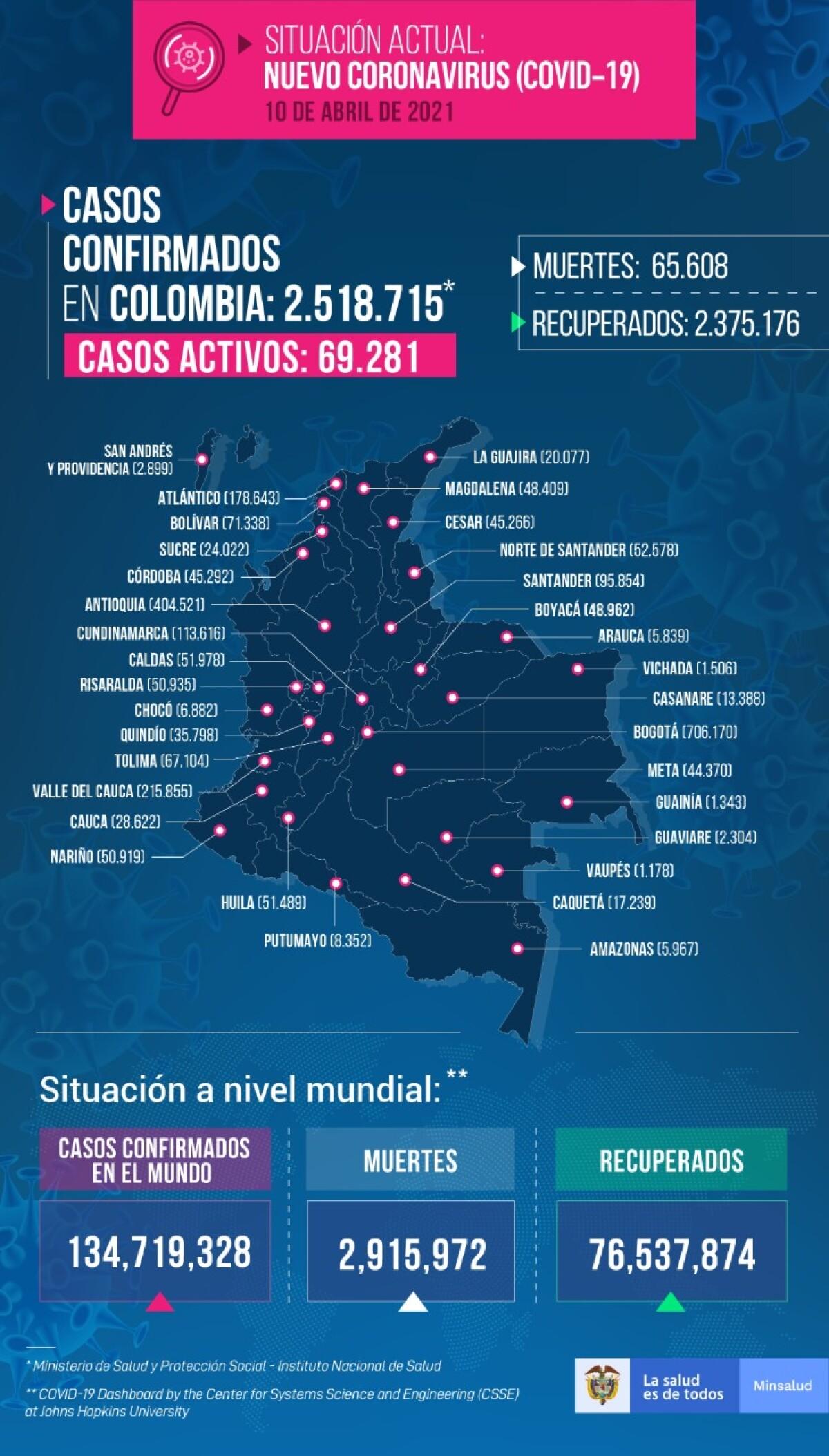 mapa casos coronavirus colombia abril 10 2021