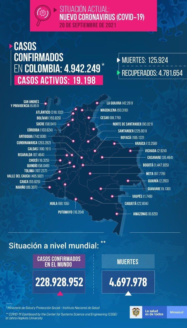 Mapa de casos de COVID-19 en Colombia del 20 de septiembre