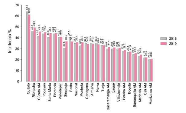 Ranking de pobreza monetaria en Colombia por ciudades