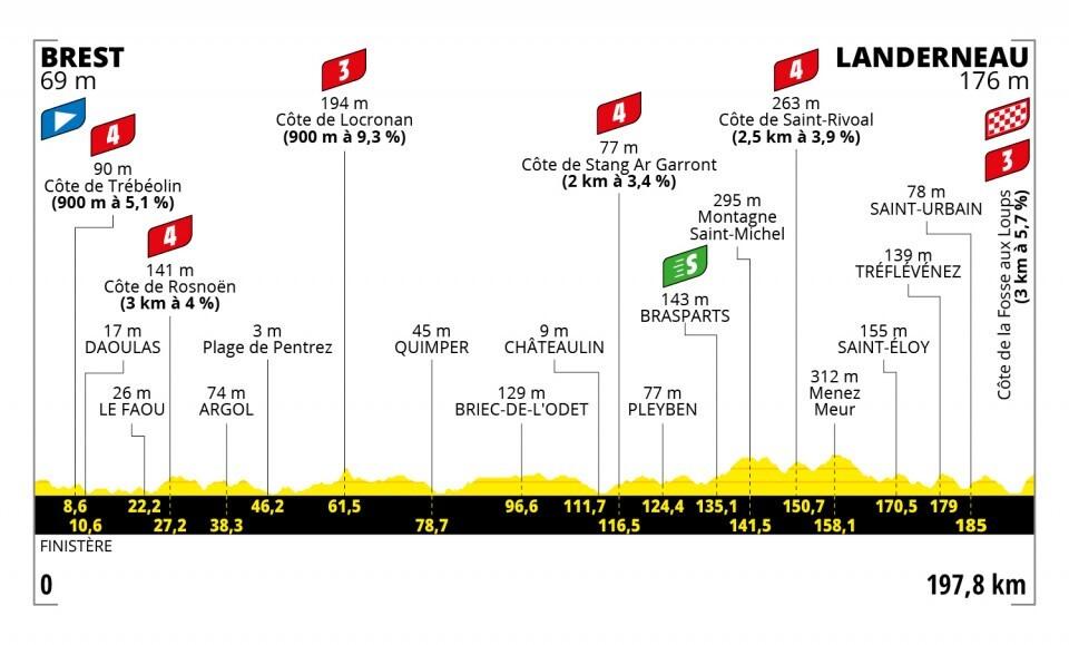 Tour de Francia 2021-Etapa-1