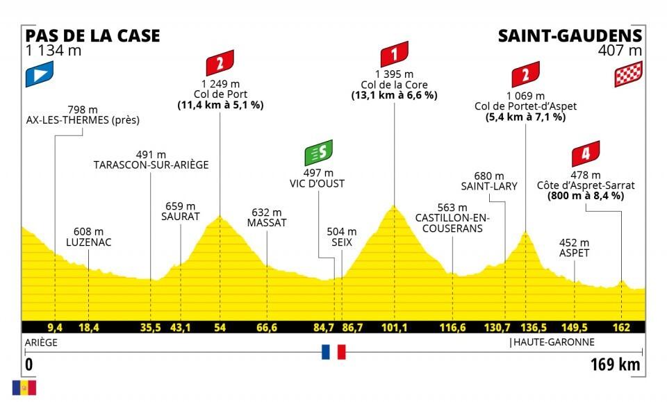 Tour de Francia 2021-etapa-16