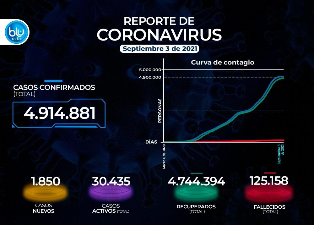 Reporte Coronavirus COVID-19 en Colombia 3 de septiembre
