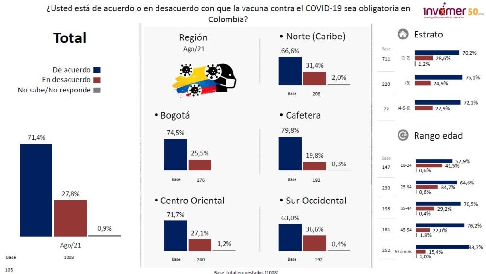 Colombianos apoyan que la vacuna sea obligatoria