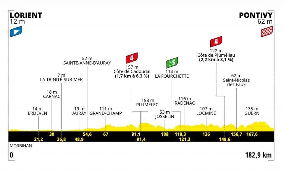 Tour de Francia 2021-etapa-3