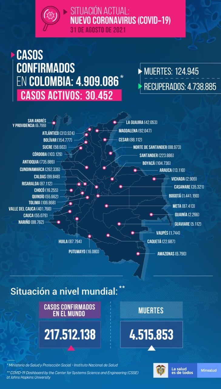 Mapa de casos de COVID-19 en Colombia del 31 de agosto de 2021