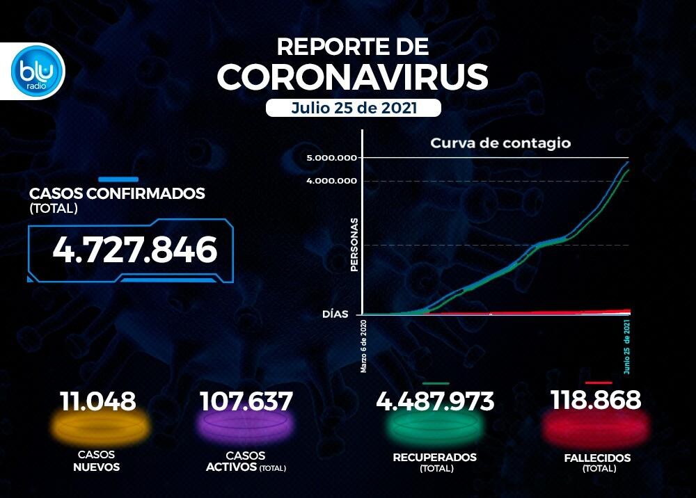 Reporte Coronavirus COVID-19 en Colombia 23 de julio