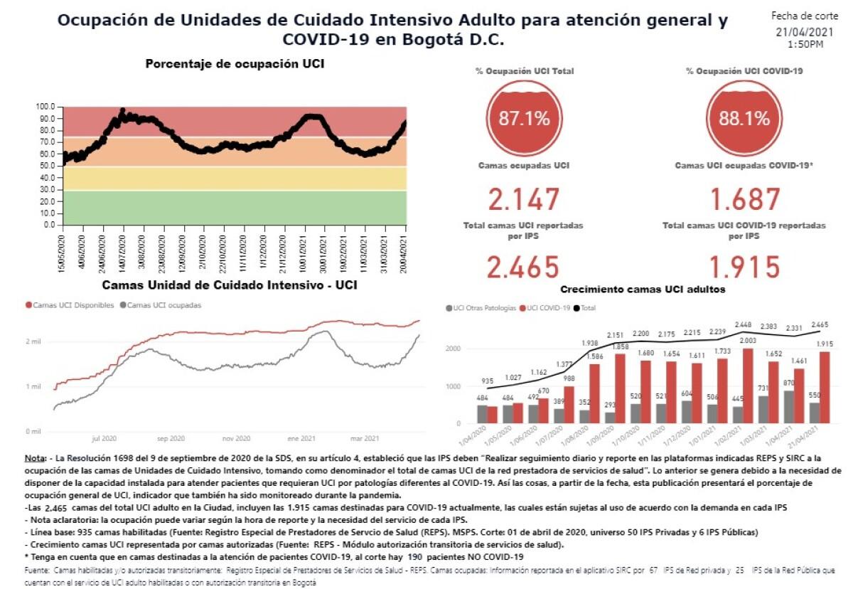 Ocupación UCI Bogotá 22 de abril de 2021