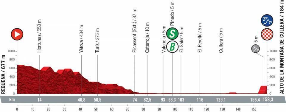 etapa-6-vuelta-a-españa-2021