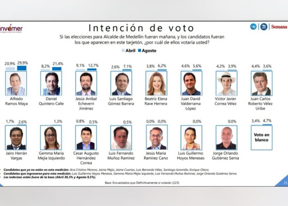 342986_BLU Radio. Intención de voto en Medellín / Foto: Invamer