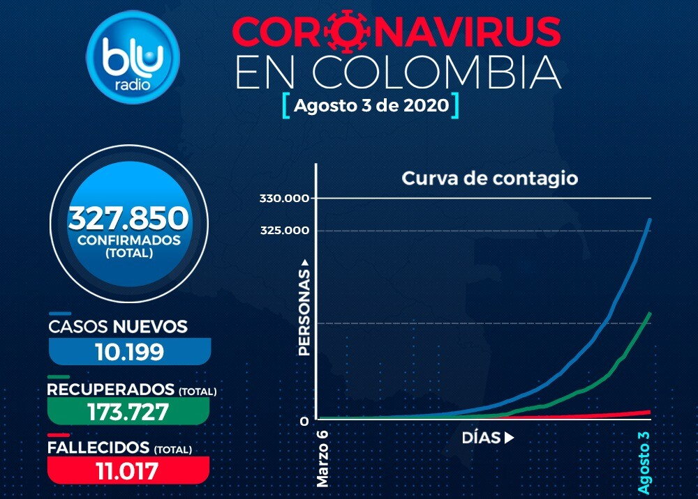 373167_Casos de coronavirus en Colombia 3 de agosto / Imagen: BLU Radio