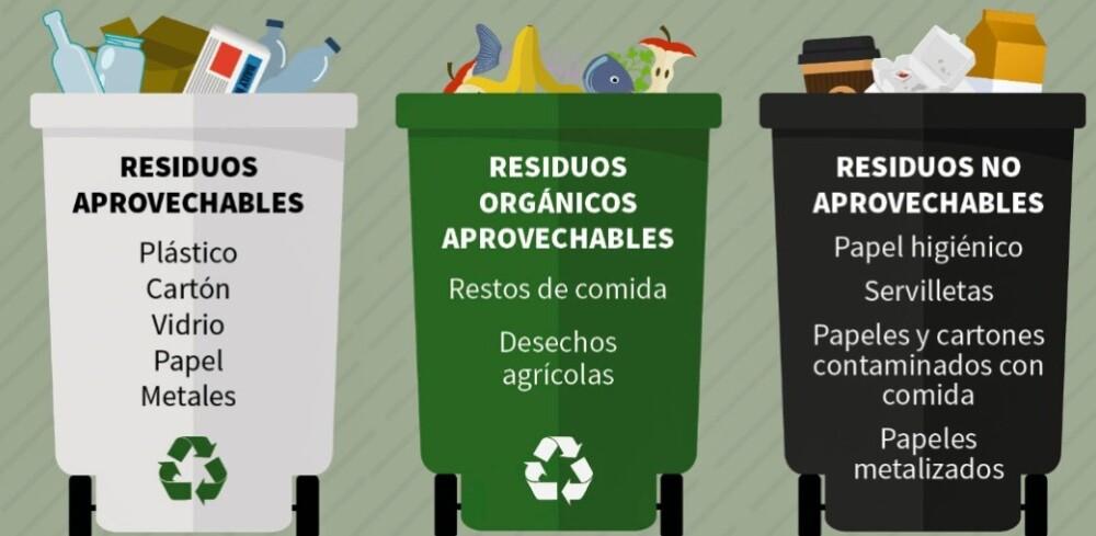 Códigos de colores para recolección de basura en Colombia