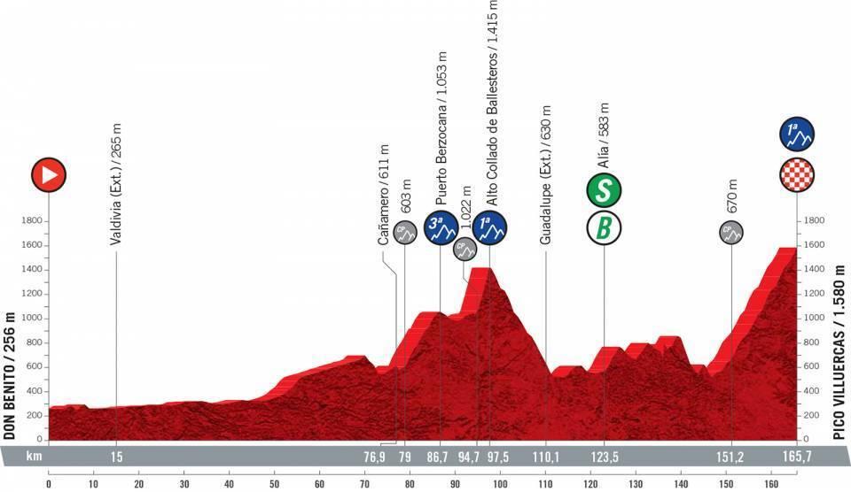 etapa-14-vuelta-a-españa-2021