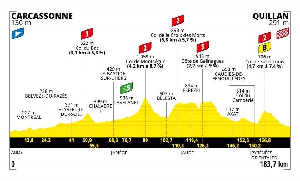 Tour de Francia 2021-etapa-14