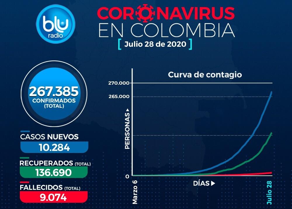 372536_Casos de coronavirus en Colombia 28 de julio / Imagen: BLU Radio