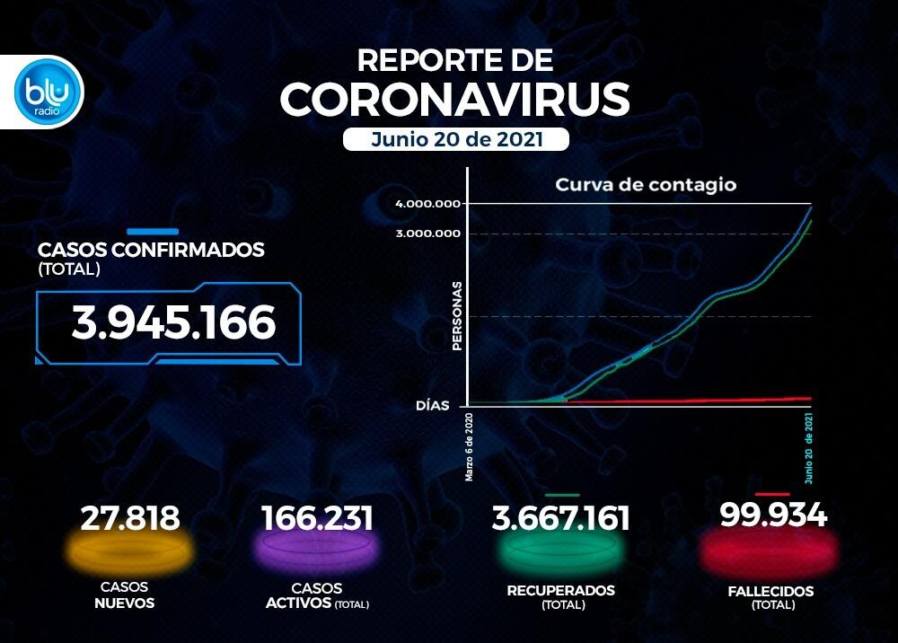 Reporte Coronavirus COVID-19 en Colombia 20 de junio
