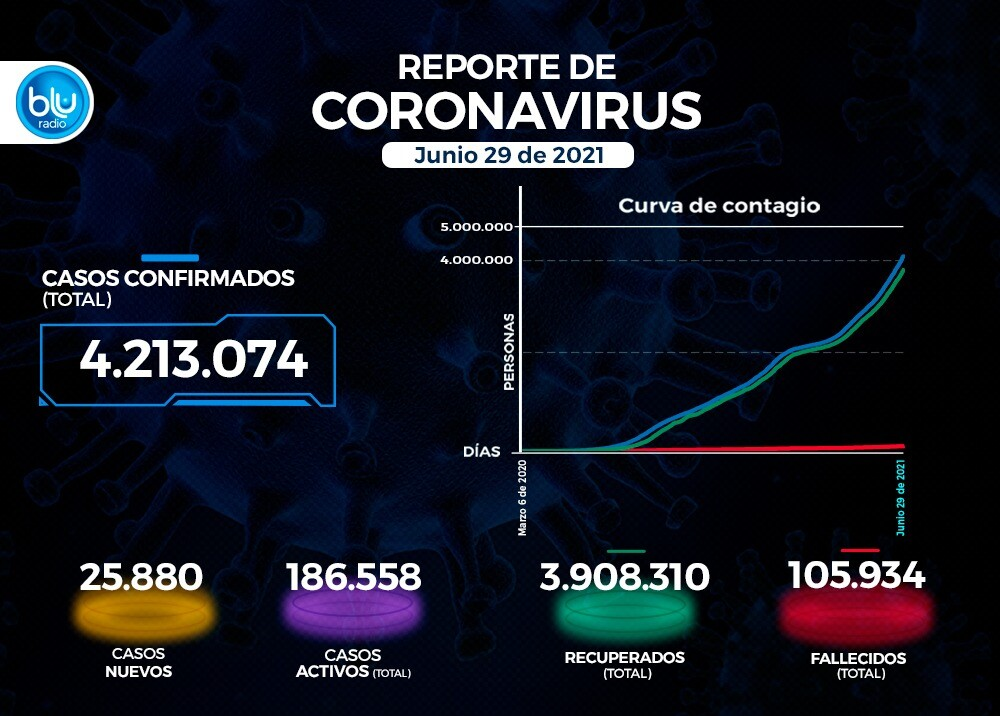 Reporte Coronavirus COVID-19 en Colombia 29 de junio