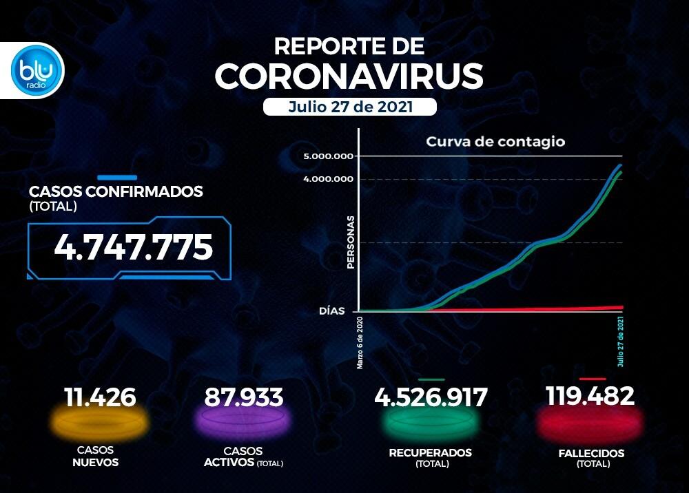 Reporte Coronavirus COVID-19 en Colombia 27 de julio