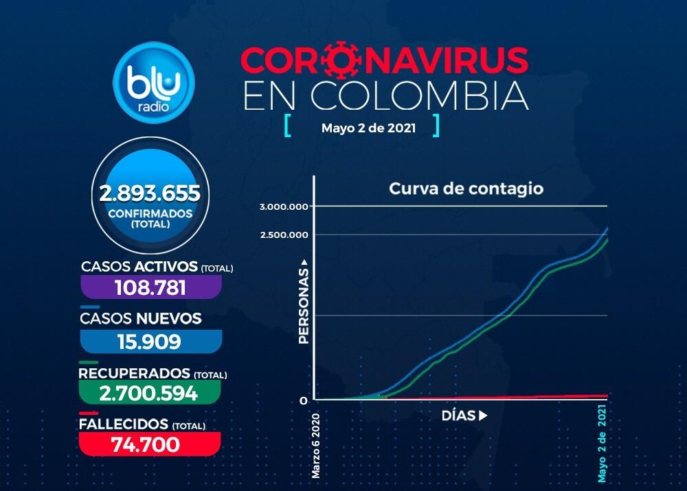 Reporte Coronavirus COVID-19 en Colombia 2 de mayo