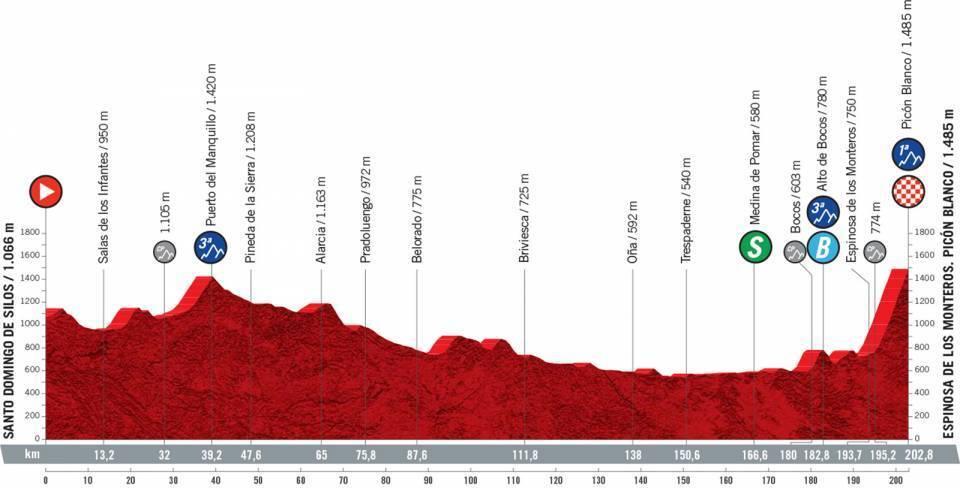 etapa-3-vuelta-a-españa-2021