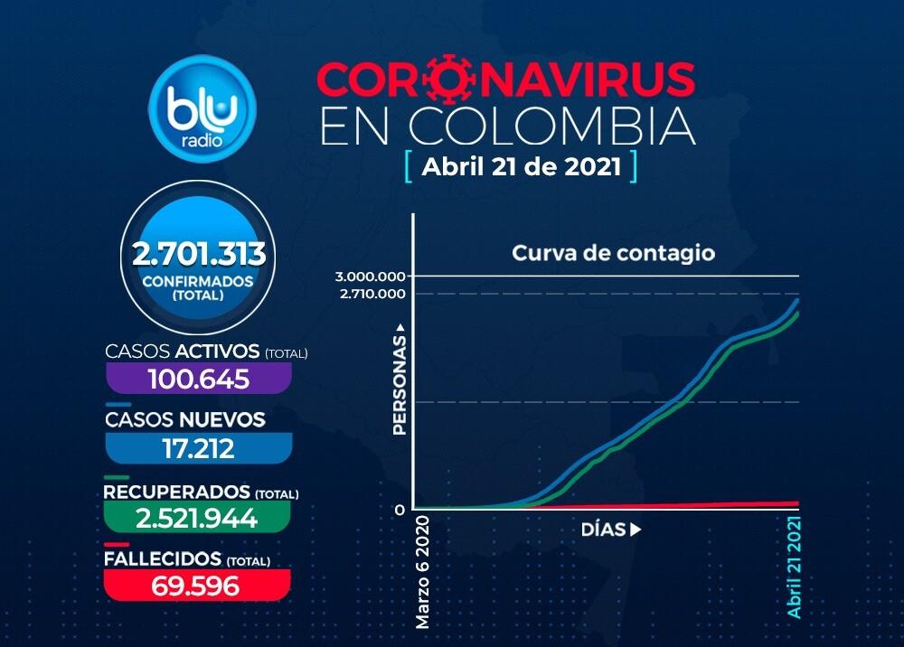 Reporte Coronavirus COVID-19 en Colombia 21 de abril