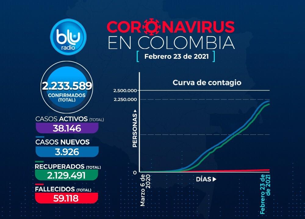 Reporte Coronavirus COVID-19 en Colombia 23 de febrero