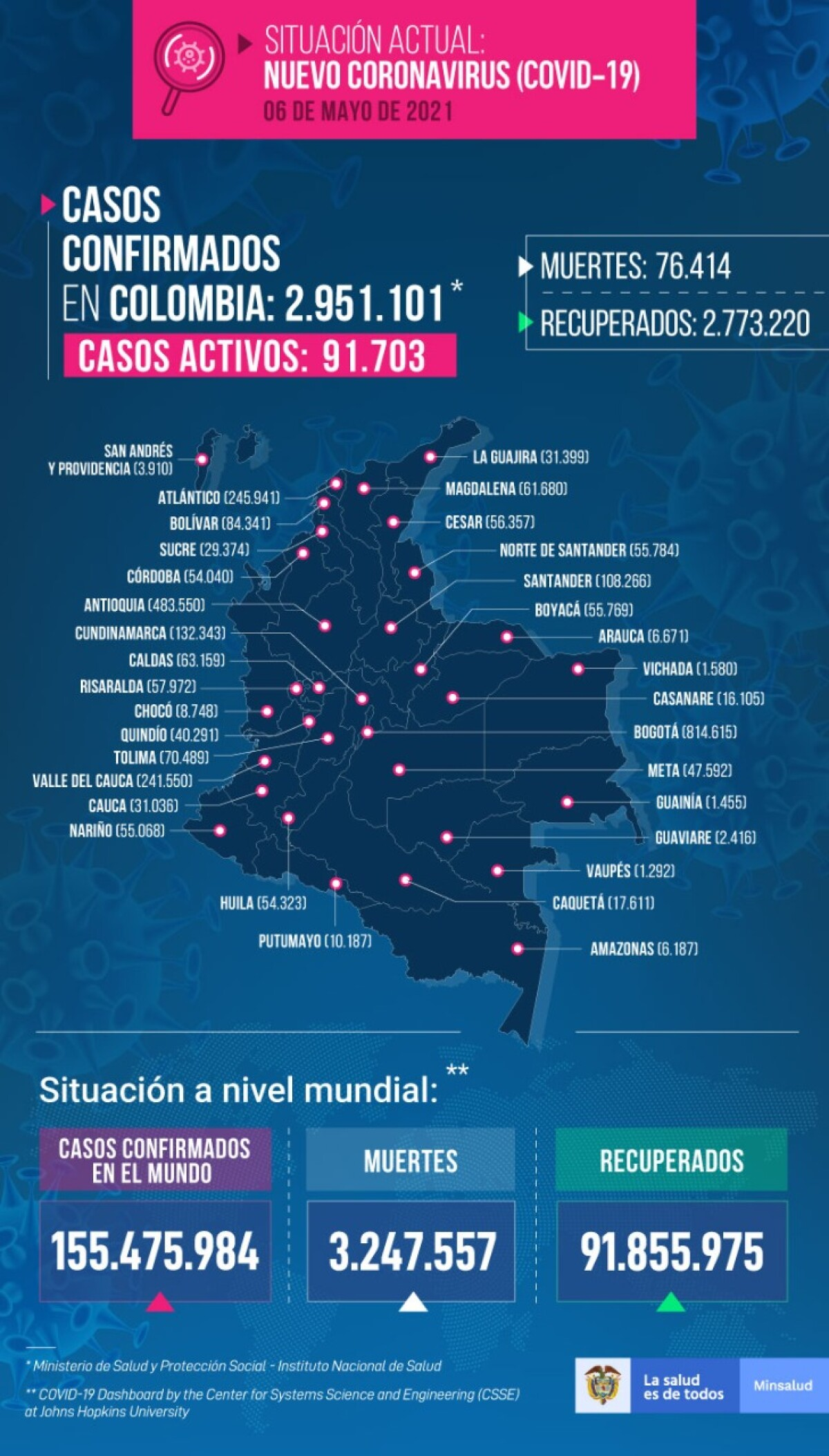 Casos coronavirus 6 de mayo