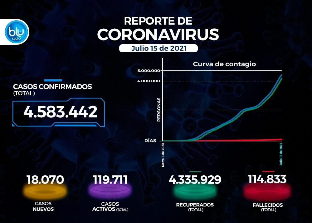 Reporte Coronavirus COVID-19 en Colombia 15 de julio