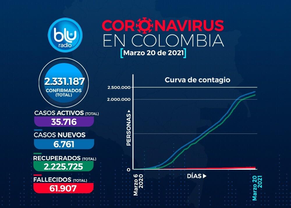 Reporte Coronavirus COVID-19 en Colombia 20 de marzo