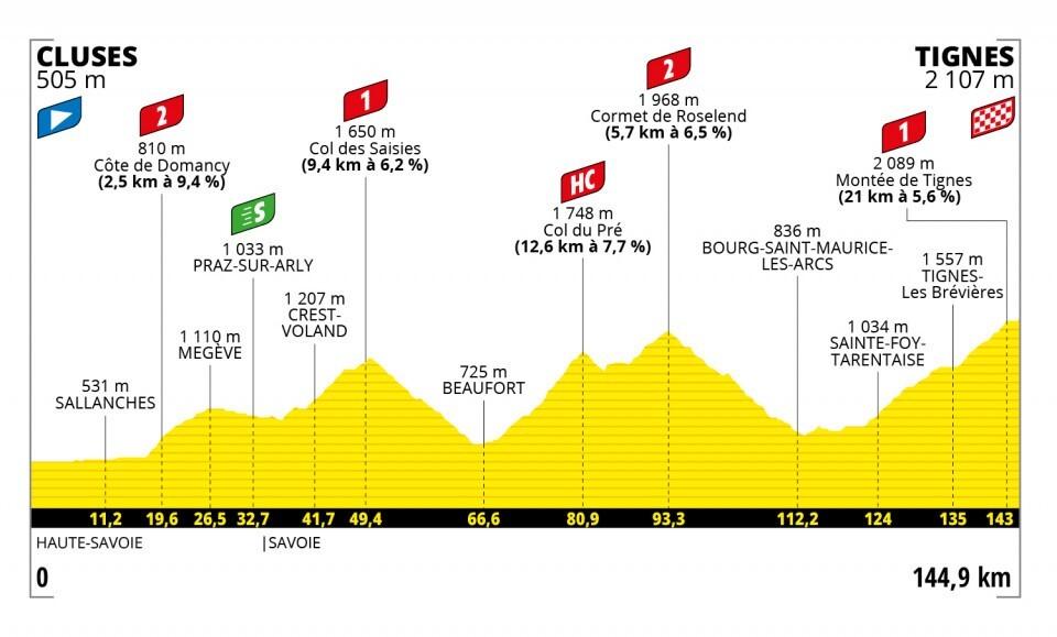Tour de Francia 2021-etapa-9