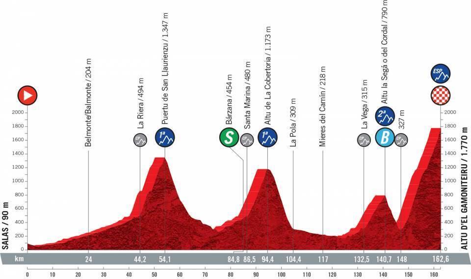 etapa-18-vuelta-a-españa-2021