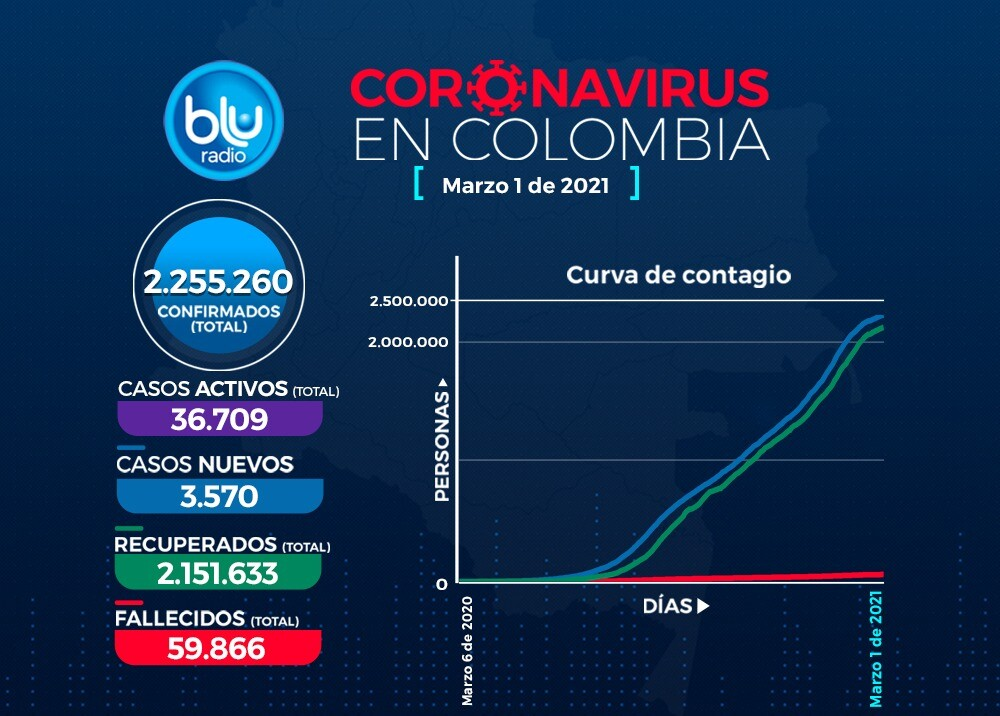 Reporte Coronavirus COVID-19 en Colombia 1 de marzo