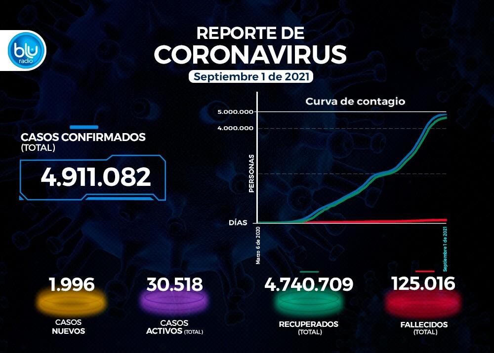 Reporte Coronavirus COVID-19 en Colombia 1 de septiembre