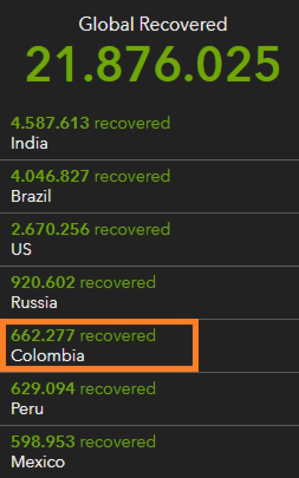 Colombia, quinta en el mundo en casos de recuperados de coronavirus.png