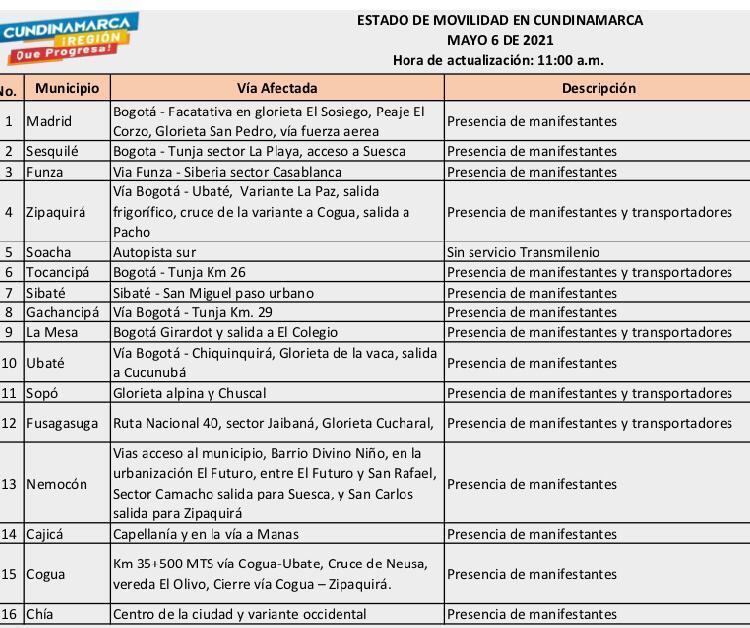 Estado de movilidad en Cundinamarca.jpeg