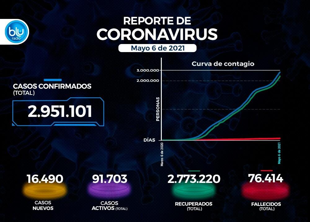 Reporte Coronavirus COVID-19 en Colombia 6 de mayo