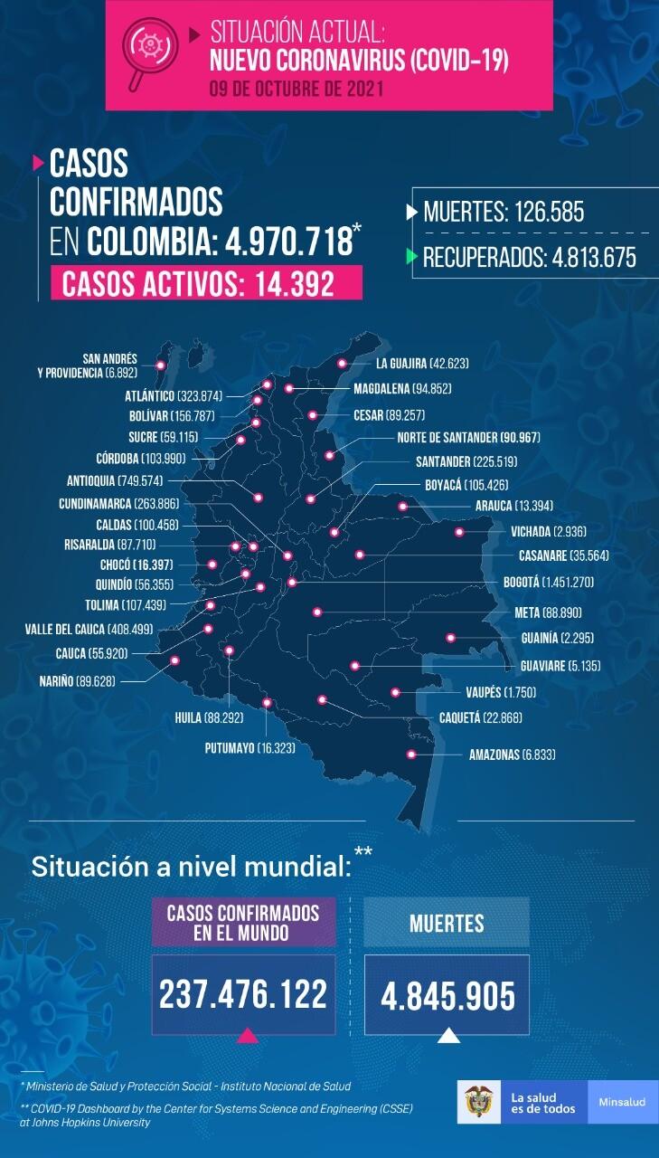 Mapa de casos de COVID-19 en Colombia este 9 de octubre de 2021