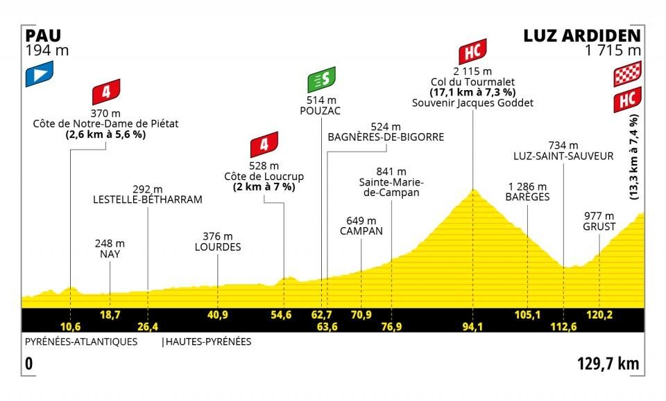 Tour de Francia 2021-etapa-18