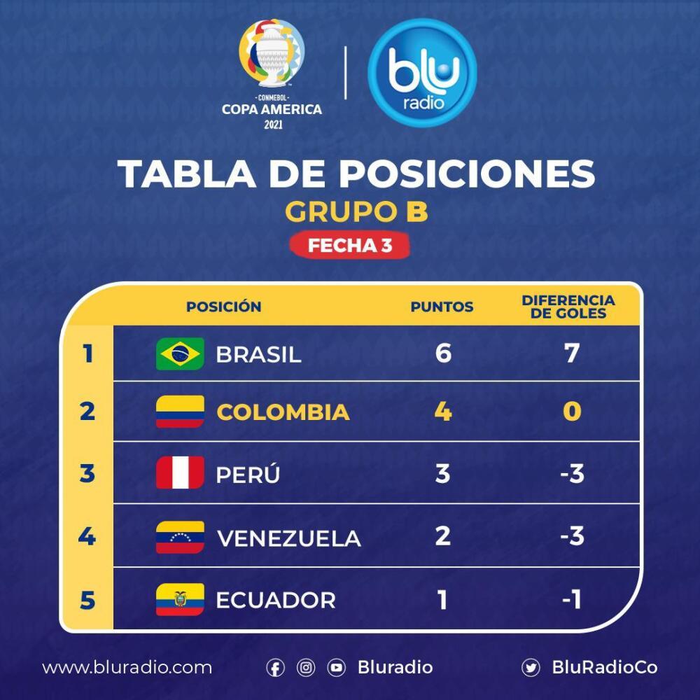 Tabla de posiciones Grupo B tras fecha 3 Copa América.
