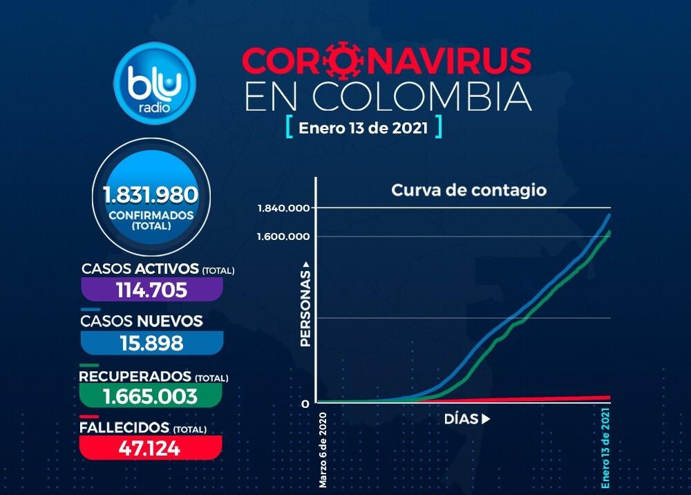 Reporte Coronavirus COVID-19 en Colombia 13 de enero