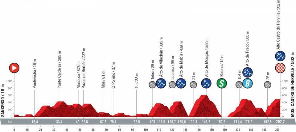 etapa-20-vuelta-a-españa-2021