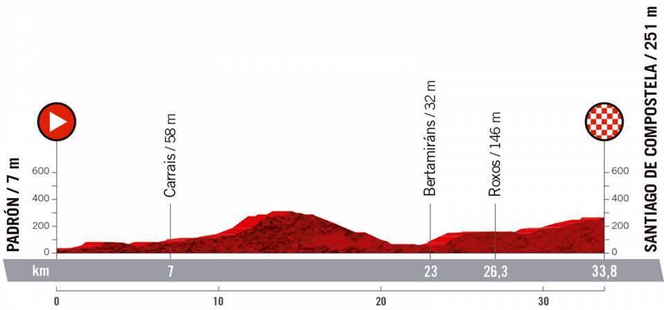 etapa-21-vuelta-a-españa-2021
