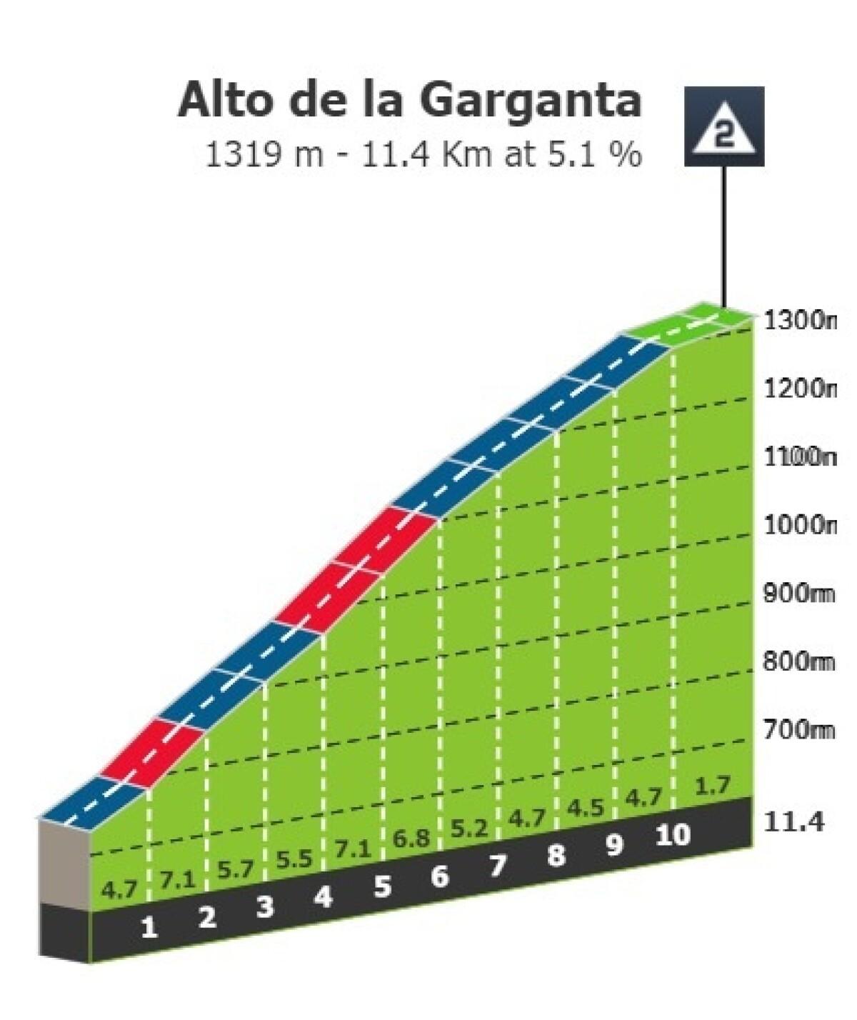 Alto de la Garganta.jpg
